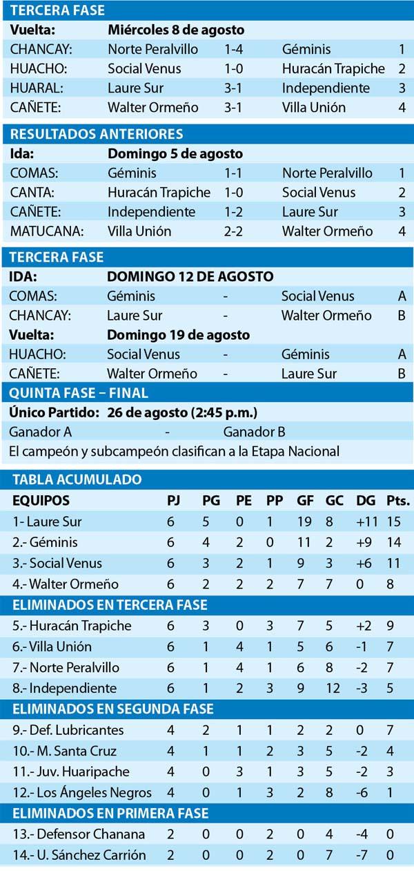 Tabla Copa Perú