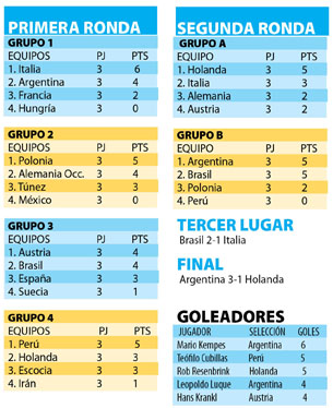 Resultados Argentina 78